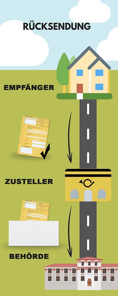 Infografik Rücksendung PZA